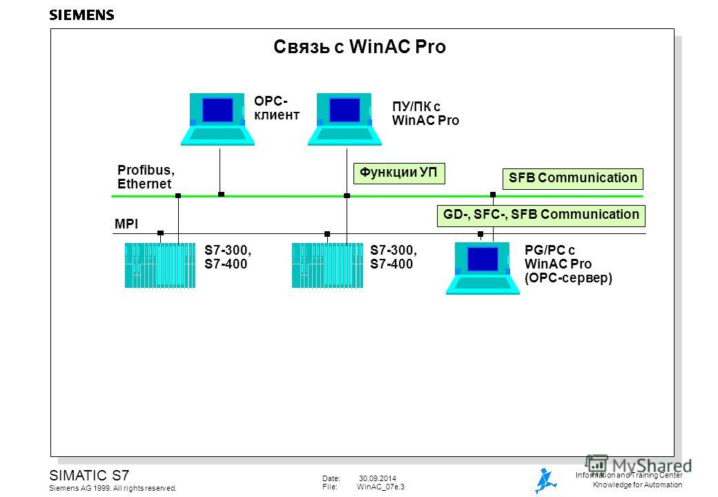Date: 30.09.2014 File:WinAC_07e.3 SIMATIC S7 Siemens AG 1999. All rights reserved. Information and Training Center Knowledge for Automation Связь с WinAC Pro MPI Profibus, Ethernet S7-300, S7-400 S7-300, S7-400 PG/PC с WinAC Pro (OPC-сервер) ПУ/ПК с
