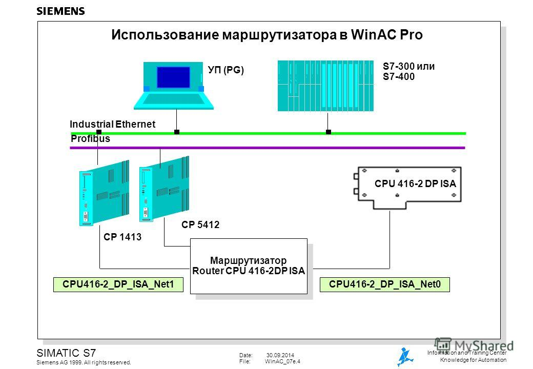 Date: 30.09.2014 File:WinAC_07e.4 SIMATIC S7 Siemens AG 1999. All rights reserved. Information and Training Center Knowledge for Automation Использование маршрутизатора в WinAC Pro CPU 416-2 DP ISA Industrial Ethernet CP 1413 CPU416-2_DP_ISA_Net0CPU4