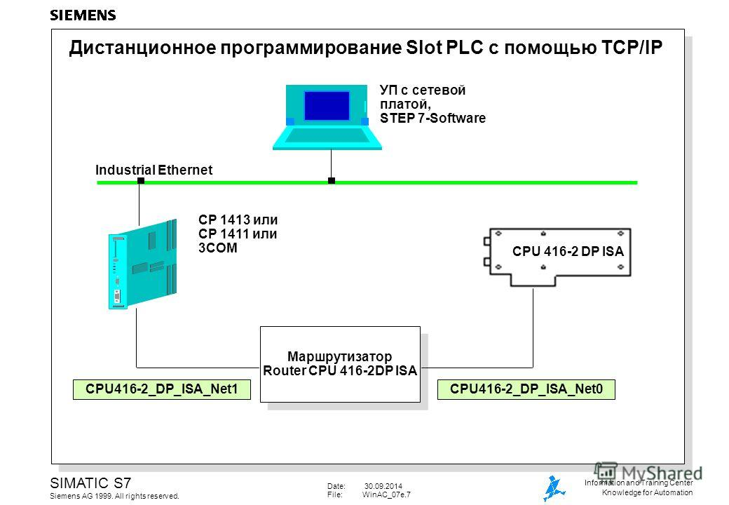 Date: 30.09.2014 File:WinAC_07e.7 SIMATIC S7 Siemens AG 1999. All rights reserved. Information and Training Center Knowledge for Automation Дистанционное программирование Slot PLC с помощью TCP/IP CPU 416-2 DP ISA Industrial Ethernet CP 1413 или CP 1