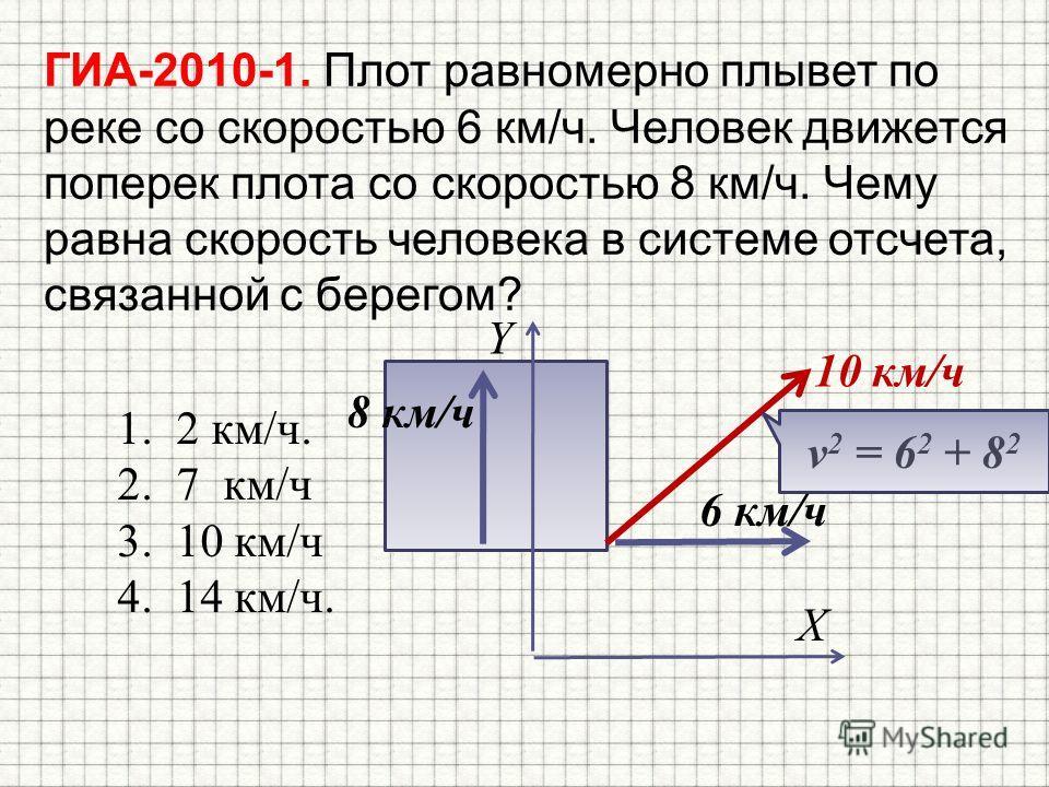 ГИА-2010-1. Плот равномерно плывет по реке со скоростью 6 км/ч. Человек движется поперек плота со скоростью 8 км/ч. Чему равна скорость человека в системе отсчета, связанной с берегом? 1.2 км/ч. 2.7 км/ч 3.10 км/ч 4.14 км/ч. 6 км/ч 8 км/ч X Y 10 км/ч