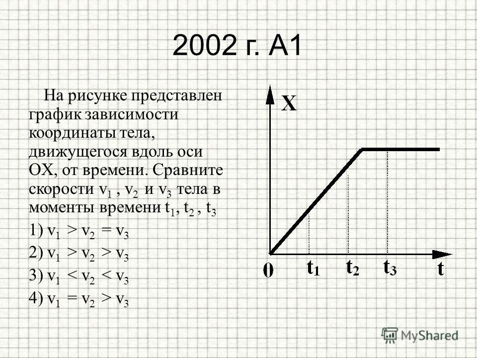 2002 г. А1 На рисунке представлен график зависимости координаты тела, движущегося вдоль оси OX, от времени. Сравните скорости v 1, v 2 и v 3 тела в моменты времени t 1, t 2, t 3 1) v 1 > v 2 = v 3 2) v 1 > v 2 > v 3 3) v 1 < v 2 < v 3 4) v 1 = v 2 >