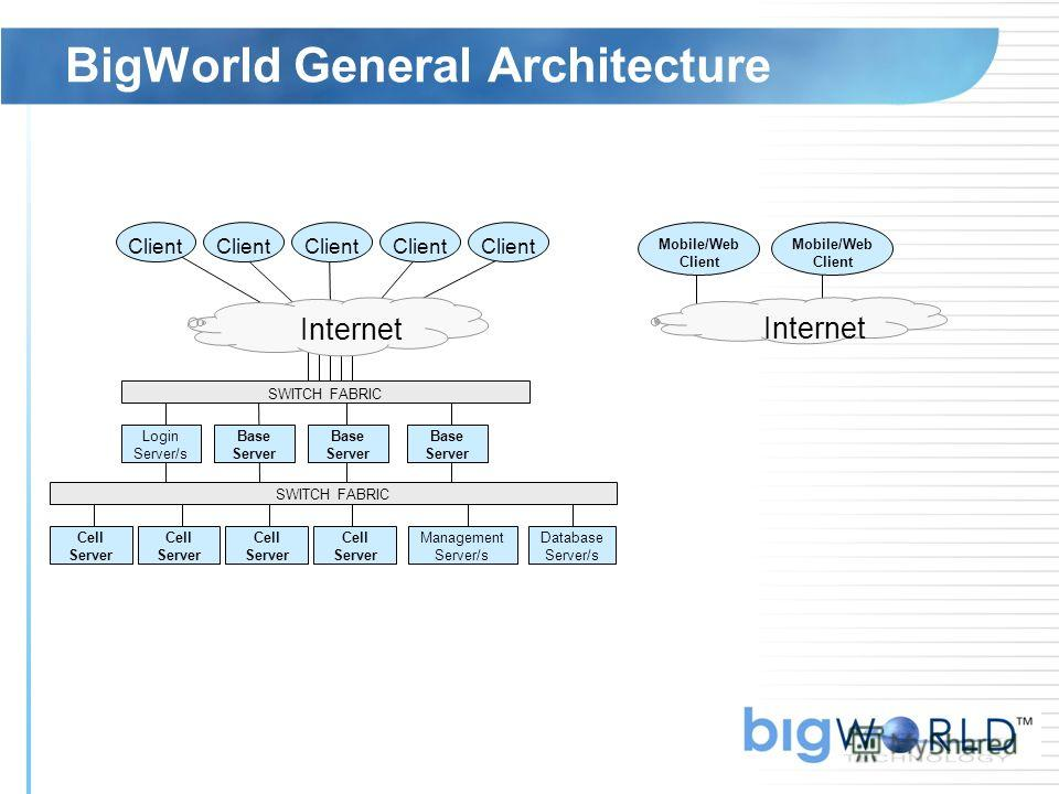 BigWorld General Architecture Client SWITCH FABRIC Cell Server Login Server/s Base Server Database Server/s Management Server/s Client Base Server Base Server Cell Server Cell Server Cell Server Mobile/Web Client Internet