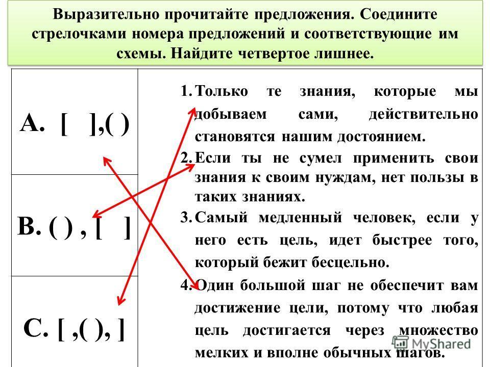 Выразительно прочитайте предложения. Соедините стрелочками номера предложений и соответствующие им схемы. Найдите четвертое лишнее. А. [ ],( ) 1. Только те знания, которые мы добываем сами, действительно становятся нашим достоянием. 2. Если ты не сум
