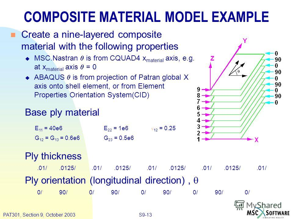 S9-13PAT301, Section 9, October 2003 COMPOSITE MATERIAL MODEL EXAMPLE Create a nine-layered composite material with the following properties MSC.Nastran is from CQUAD4 x material axis, e.g. at x material axis = 0 ABAQUS is from projection of Patran g