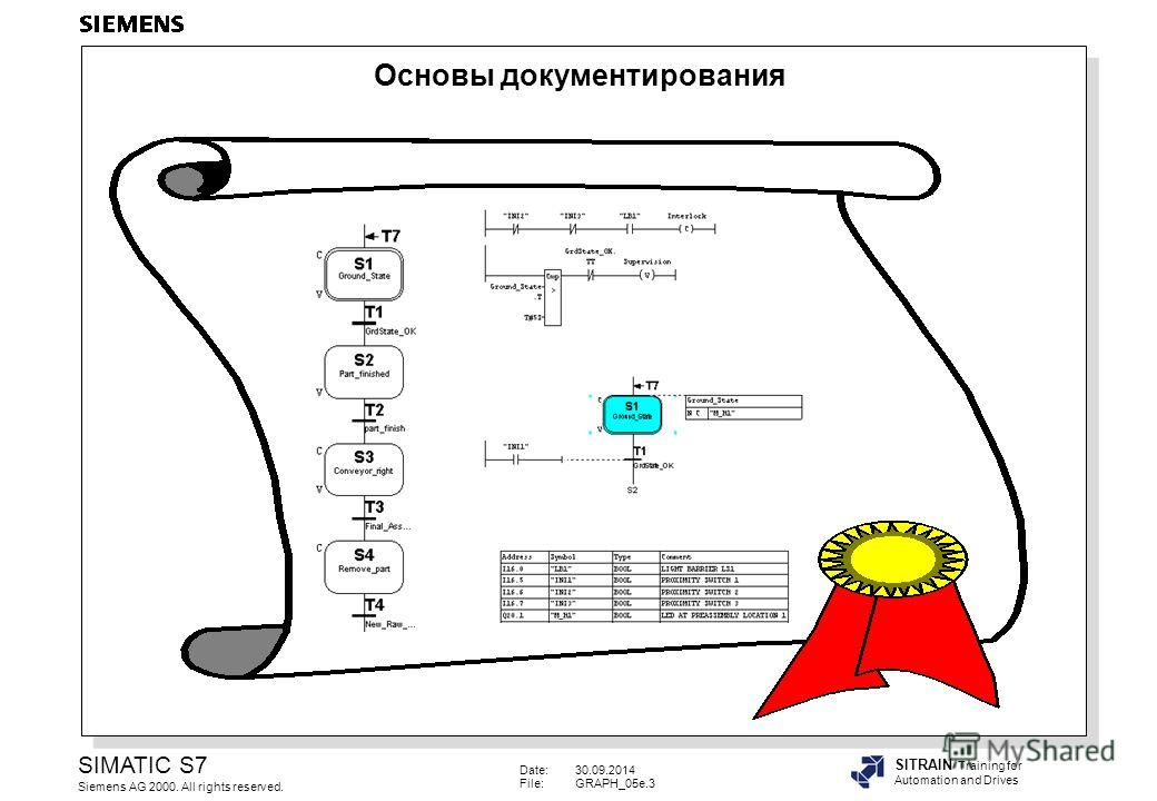 Date:30.09.2014 File:GRAPH_05e.3 SIMATIC S7 Siemens AG 2000. All rights reserved. SITRAIN Training for Automation and Drives Основы документирования