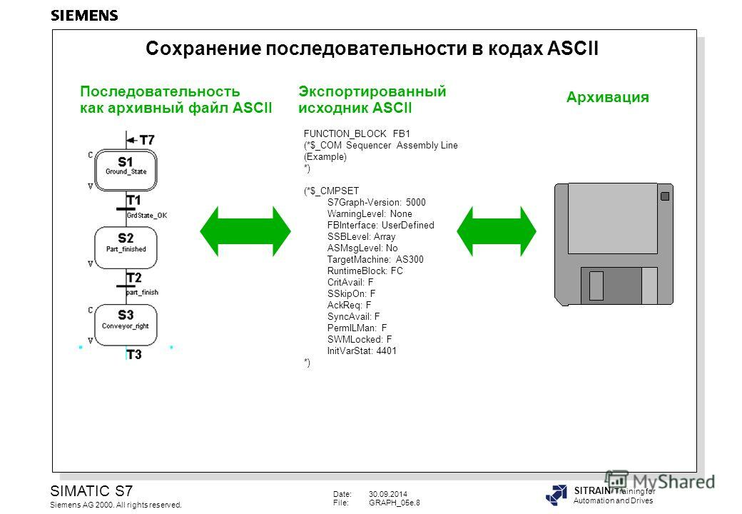 Date:30.09.2014 File:GRAPH_05e.8 SIMATIC S7 Siemens AG 2000. All rights reserved. SITRAIN Training for Automation and Drives Последовательность как архивный файл ASCII Последовательность как архивный файл ASCII Экспортированный исходник ASCII Экспорт