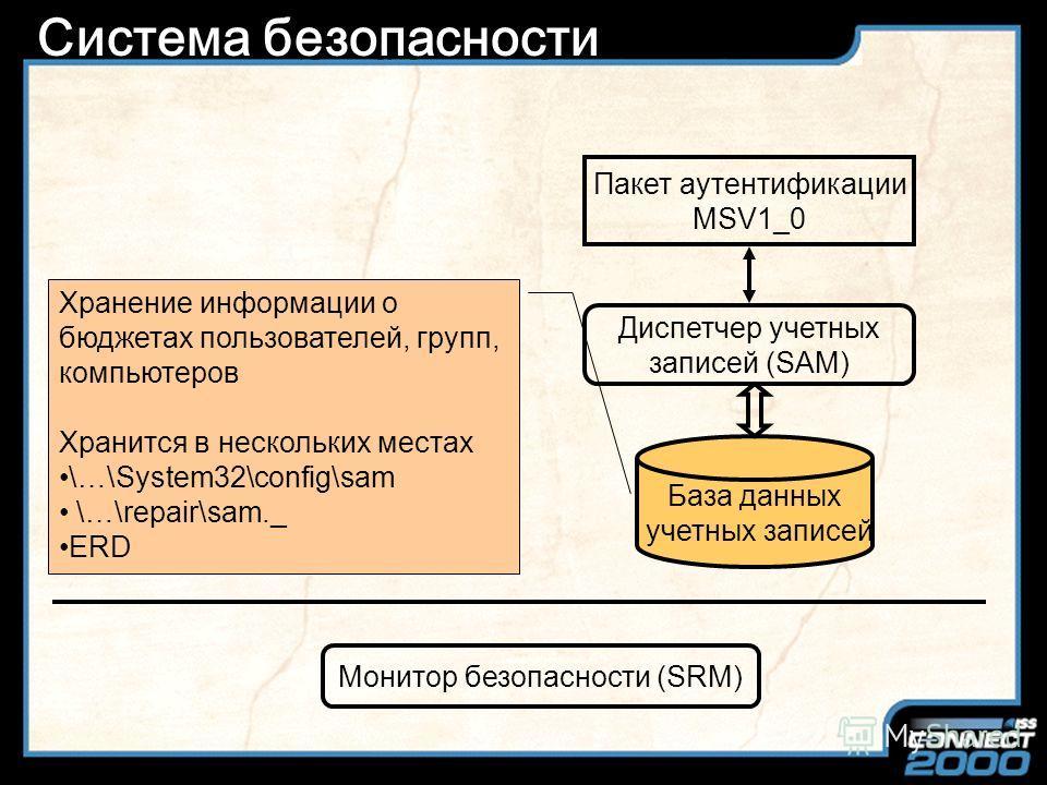 Slide Title Система безопасности Диспетчер учетных записей (SAM) Пакет аутентификации MSV1_0 Монитор безопасности (SRM) База данных учетных записей Поддержка базы данных пользовательских бюджетов \…\System32\Samsrv.dll