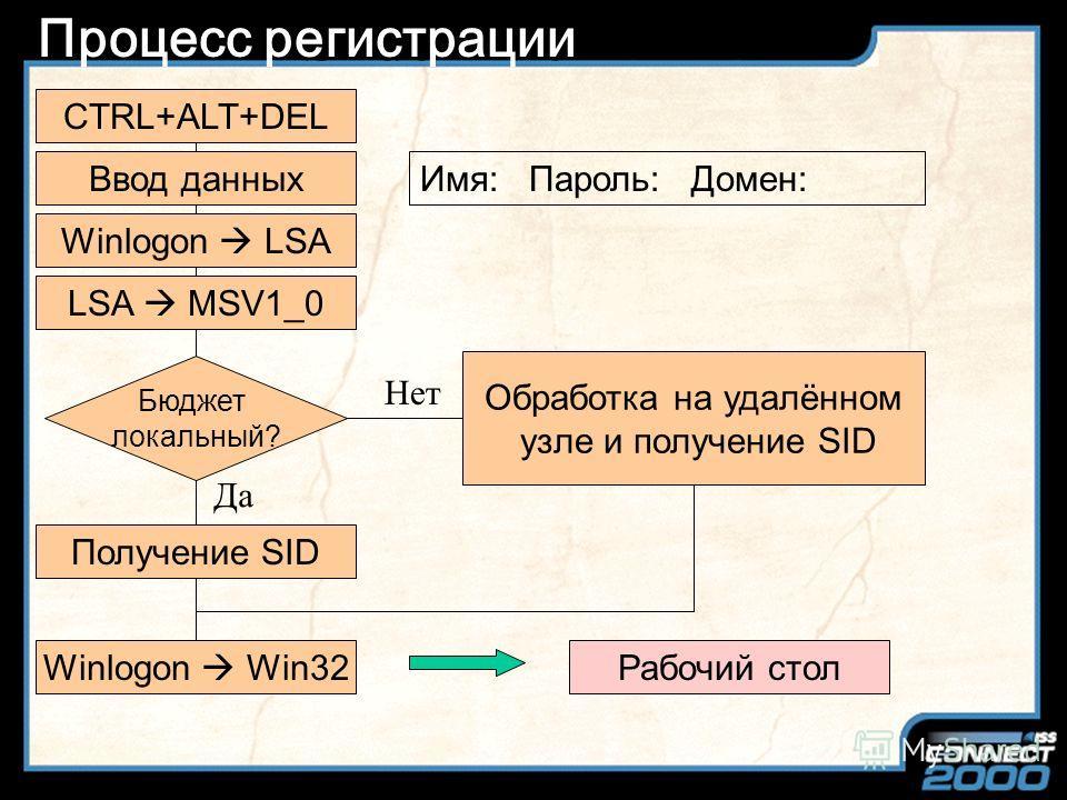 Slide Title Система безопасности Процесс входа в систему WinLogon Локальный администратор безопасности (LSA) Журнал аудита Монитор безопасности (SRM) Проверка доступа Генерация сообщений аудита ядро ОС