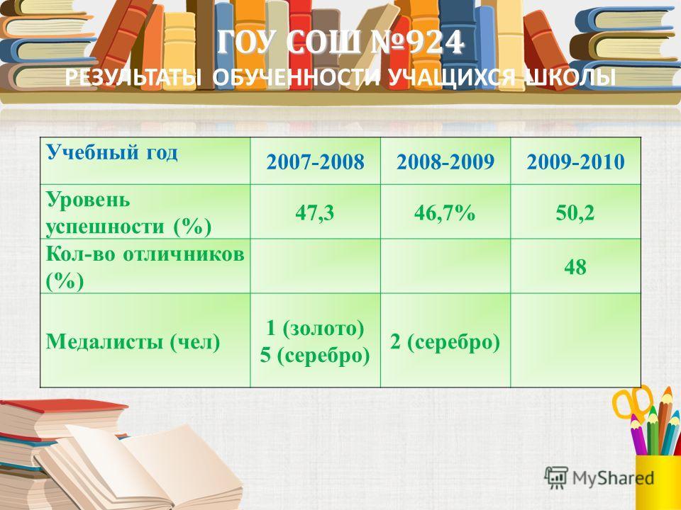 РЕЗУЛЬТАТЫ ОБУЧЕННОСТИ УЧАЩИХСЯ ШКОЛЫ Учебный год 2007-20082008-20092009-2010 Уровень успешности (%) 47,346,7%50,2 Кол-во отличников (%) 48 Медалисты (чел) 1 (золото) 5 (серебро) 2 (серебро)