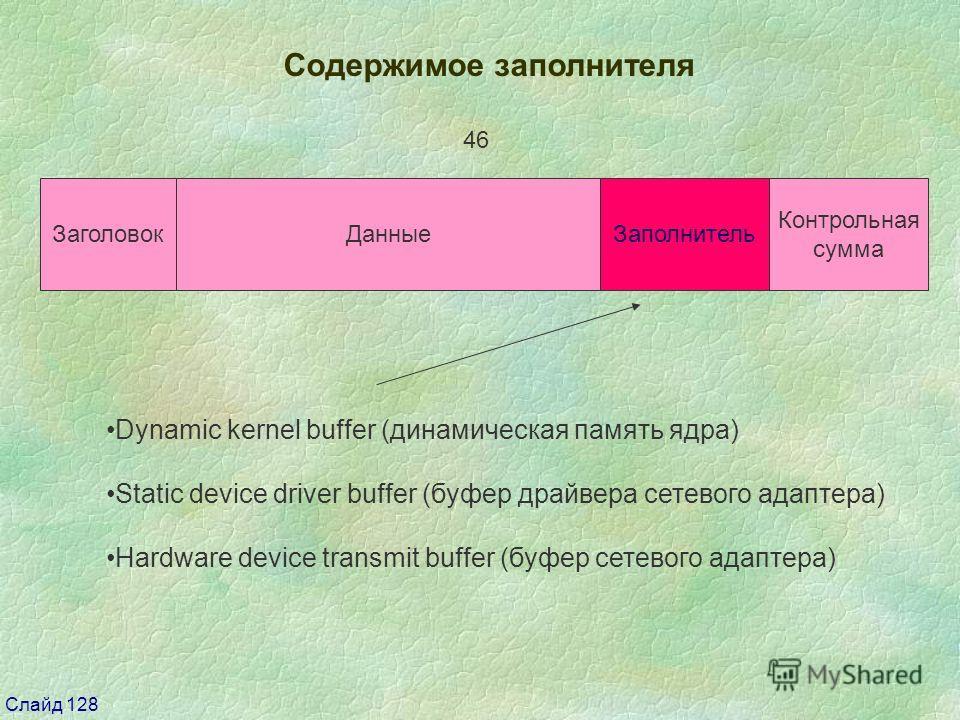 Слайд 128 Содержимое заполнителя Заголовок Данные Контрольная сумма 46 Заполнитель Dynamic kernel buffer (динамическая память ядра) Static device driver buffer (буфер драйвера сетевого адаптера) Hardware device transmit buffer (буфер сетевого адаптер