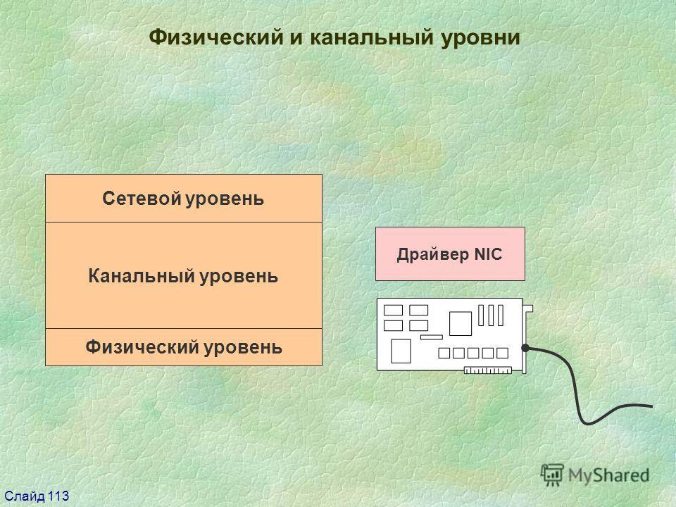Слайд 113 Физический и канальный уровни Канальный уровень Физический уровень Сетевой уровень Драйвер NIC