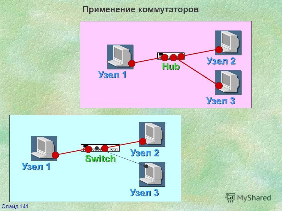 Слайд 141 Применение коммутаторов Hub Узел 1 Узел 2 Узел 3 Switch Узел 1 Узел 2 Узел 3