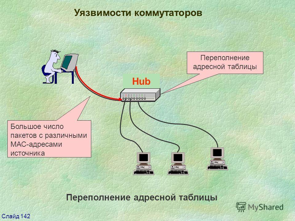 Слайд 142 Switch Уязвимости коммутаторов Переполнение адресной таблицы Большое число пакетов с различными МАС-адресами источника Переполнение адресной таблицы Hub