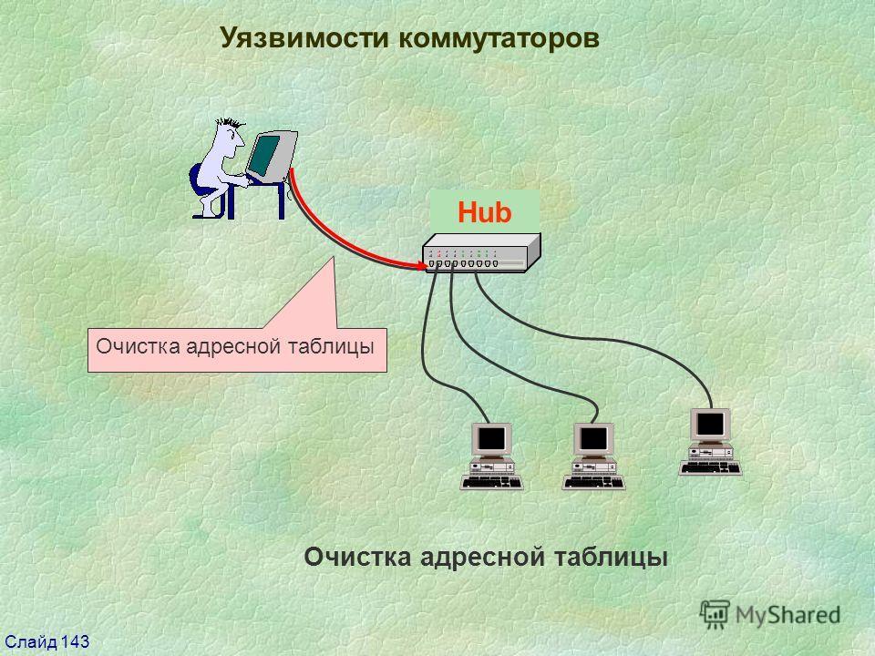 Слайд 143 Switch Уязвимости коммутаторов Очистка адресной таблицы Hub