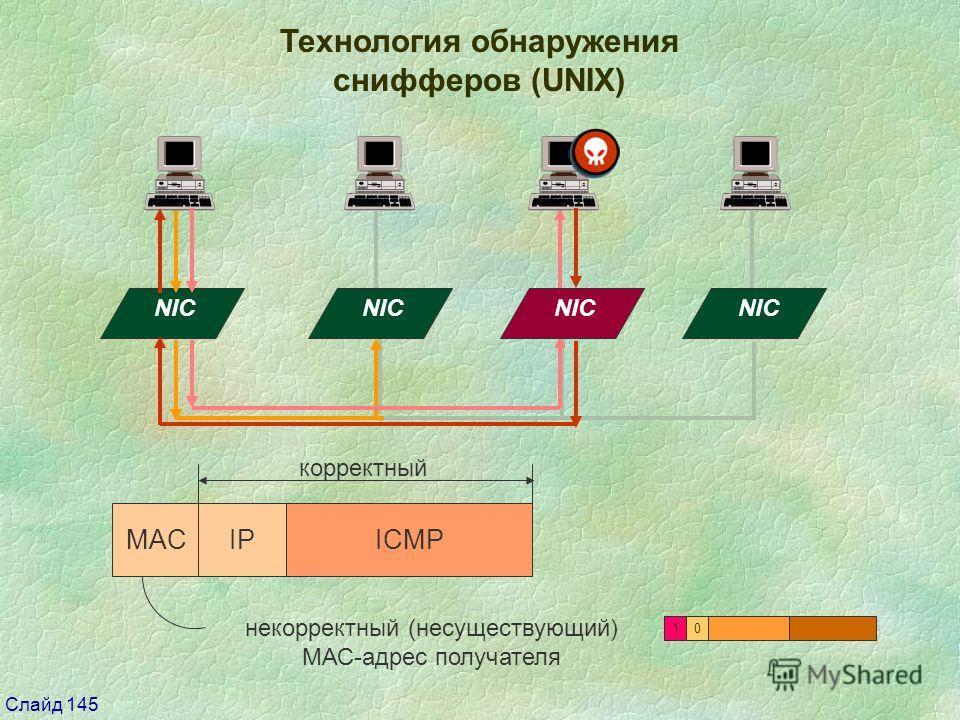 Слайд 145 Технология обнаружения снифферов (UNIX) NIC MACIPICMP корректный некорректный (несуществующий) МАС-адрес получателя 00 1