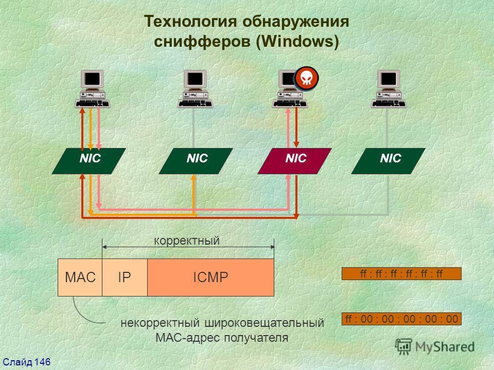 Слайд 146 Технология обнаружения снифферов (Windows) NIC MACIPICMP корректный некорректный широковещательный МАС-адрес получателя ff : ff : ff : ff : ff : ff ff : 00 : 00 : 00 : 00 : 00