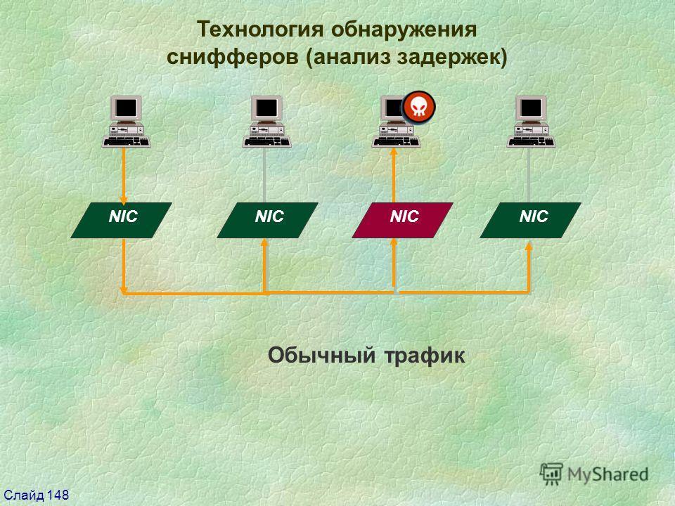 Слайд 148 Технология обнаружения снифферов (анализ задержек) NIC Обычный трафик