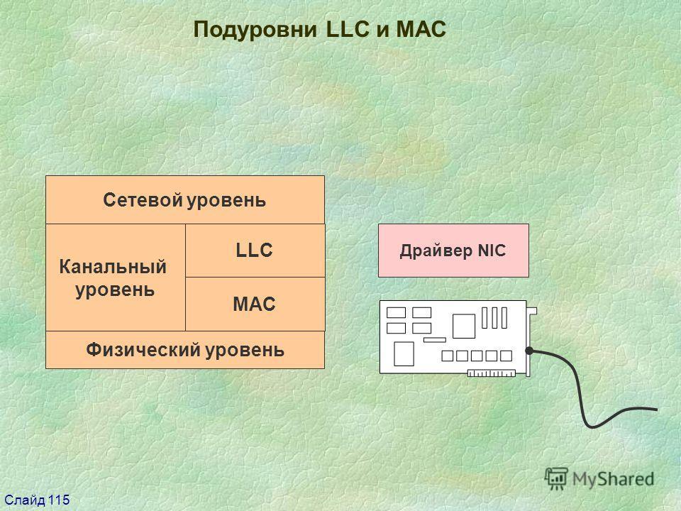 Слайд 115 Канальный уровень Физический уровень Сетевой уровень Драйвер NIC LLC MAC Подуровни LLС и МАС