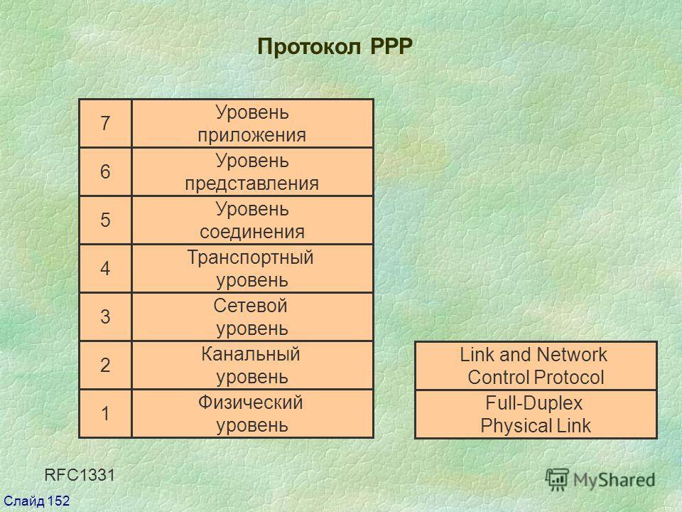 Слайд 152 Протокол РРР Канальный уровень Физический уровень Сетевой уровень Транспортный уровень Уровень соединения Уровень представления Уровень приложения 7 6 5 4 3 2 1 Сетевой уровень Link and Network Control Protocol Full-Duplex Physical Link RFC