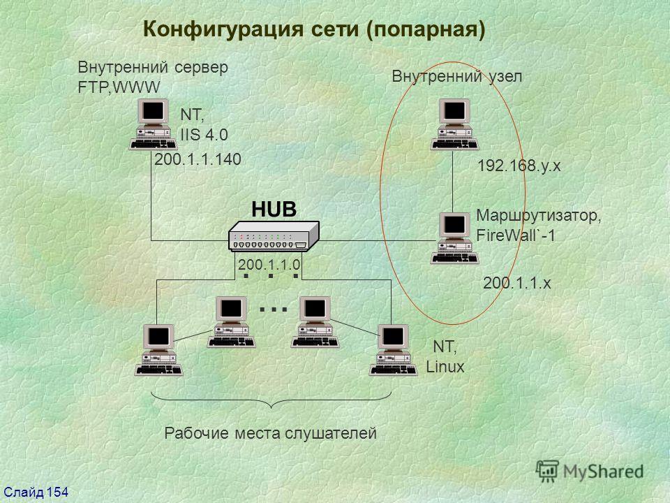 Слайд 154 Конфигурация сети (попарная) 200.1.1.0 Рабочие места слушателей Внутренний сервер FTP,WWW Внутренний узел Маршрутизатop, FireWall`-1 NT, Linux 200.1.1.140 192.168.y.x 200.1.1.x... NT, IIS 4.0...
