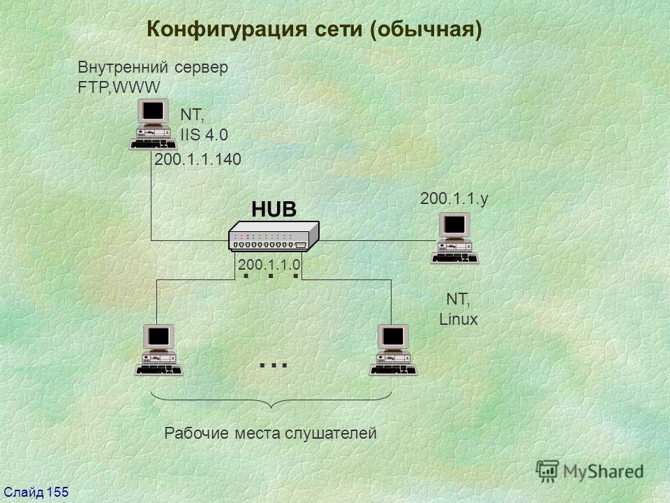 Слайд 155 Конфигурация сети (обычная) 200.1.1.0 Рабочие места слушателей Внутренний сервер FTP,WWW NT, Linux 200.1.1.140 200.1.1.y... NT, IIS 4.0...