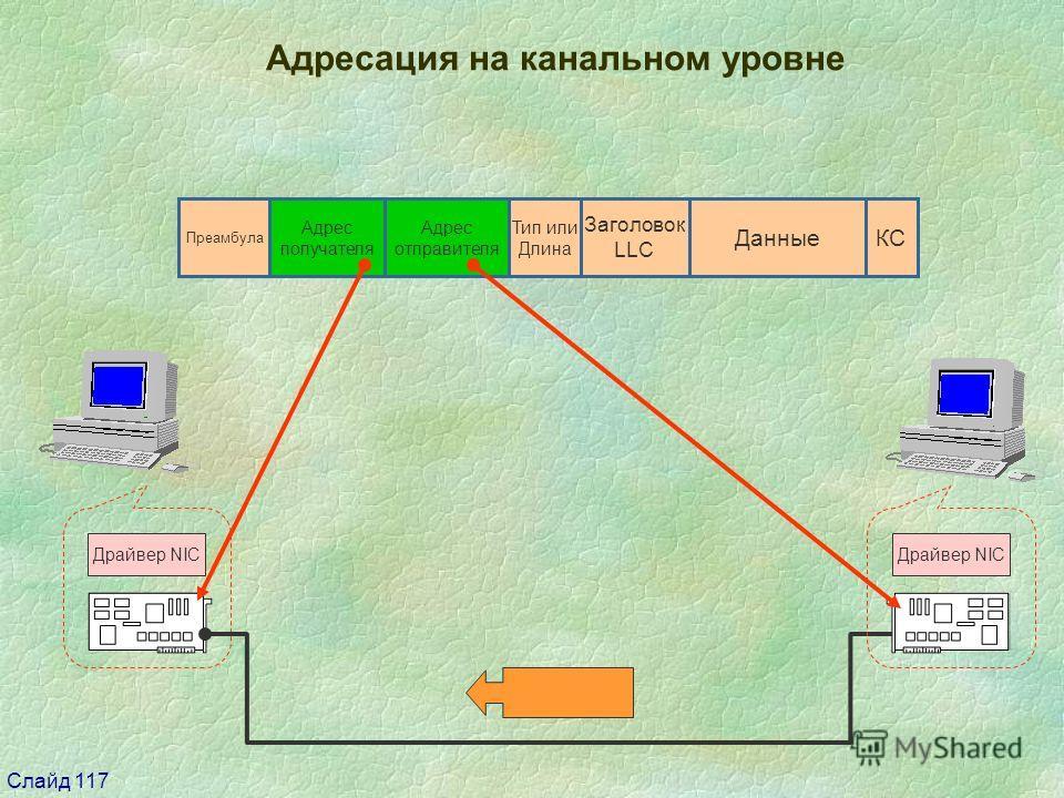 Слайд 117 Драйвер NIC Адресация на канальном уровне ДанныеКС Тип или Длина Адрес отправителя Адрес получателя Преамбула Заголовок LLC Драйвер NIC