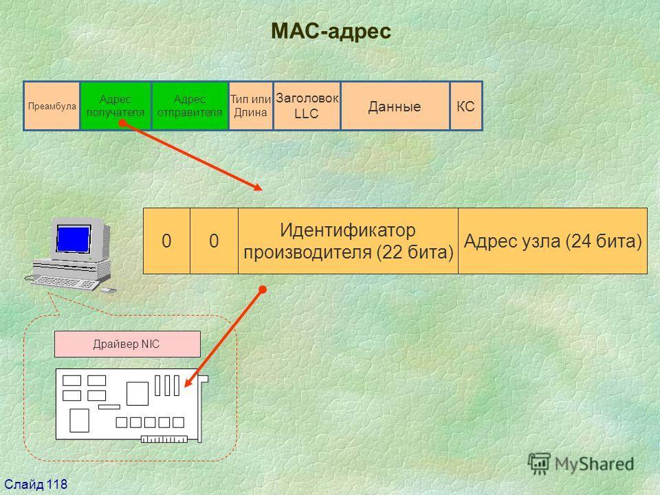Слайд 118 Драйвер NIC ДанныеКС Тип или Длина Адрес отправителя Адрес получателя Преамбула Заголовок LLC 00 Идентификатор производителя (22 бита) Адрес узла (24 бита) МАС-адрес