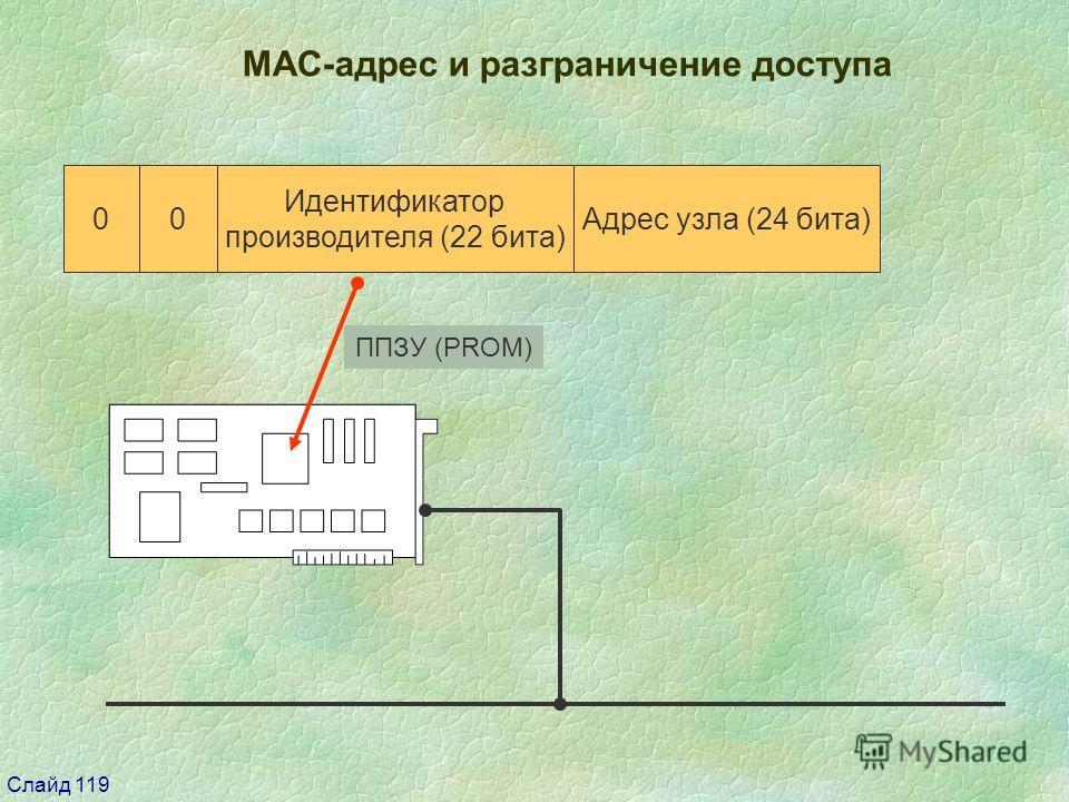 Слайд 119 00 Идентификатор производителя (22 бита) Адрес узла (24 бита) МАС-адрес и разграничение доступа ППЗУ (PROM)