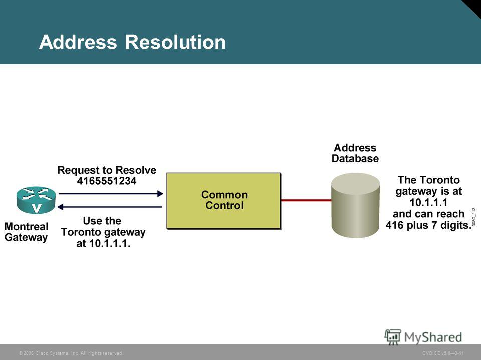 © 2006 Cisco Systems, Inc. All rights reserved. CVOICE v5.03-11 Address Resolution