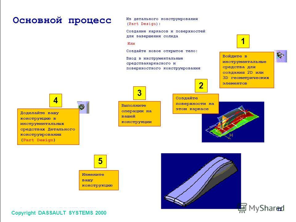 Copyright DASSAULT SYSTEMS 2000 12 1 2 3 4 5 Основной процесс Из детального конструирования (Part Design): Создание каркасов и поверхностей для завершения солида Или Создайте новое открытое тело: Вход в инструментальные средствакаркасного и поверхнос