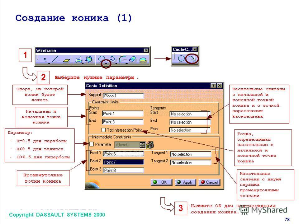 Copyright DASSAULT SYSTEMS 2000 7878 1 2 3 Создание коника (1) Выберите нужные параметры. Нажмите ОК для подтверждения создания коника. Опора, на которой коник будет лежать Начальная и конечная точка коника Параметр: - П=0.5 для параболы - П0.5 для г