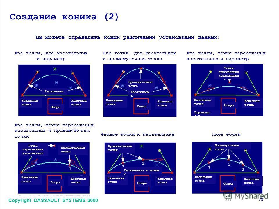 Copyright DASSAULT SYSTEMS 2000 7979 Создание коника (2) Вы можете определять коник различными установками данных: Две точки, две касательных и параметр Касательны е Опора Начальная точка Конечная точка Опора Начальная точка Конечная точка Касательны