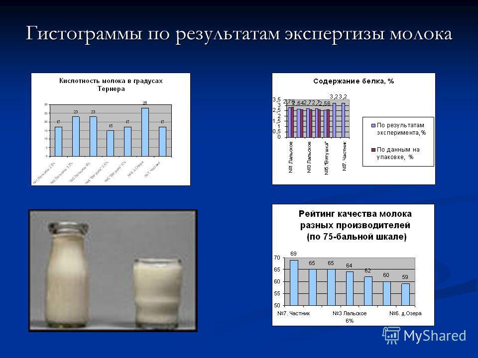 Гистограммы по результатам экспертизы молока