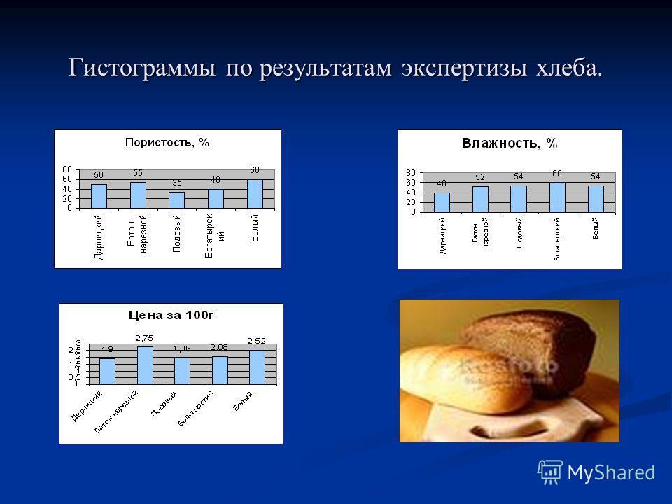 Гистограммы по результатам экспертизы хлеба.