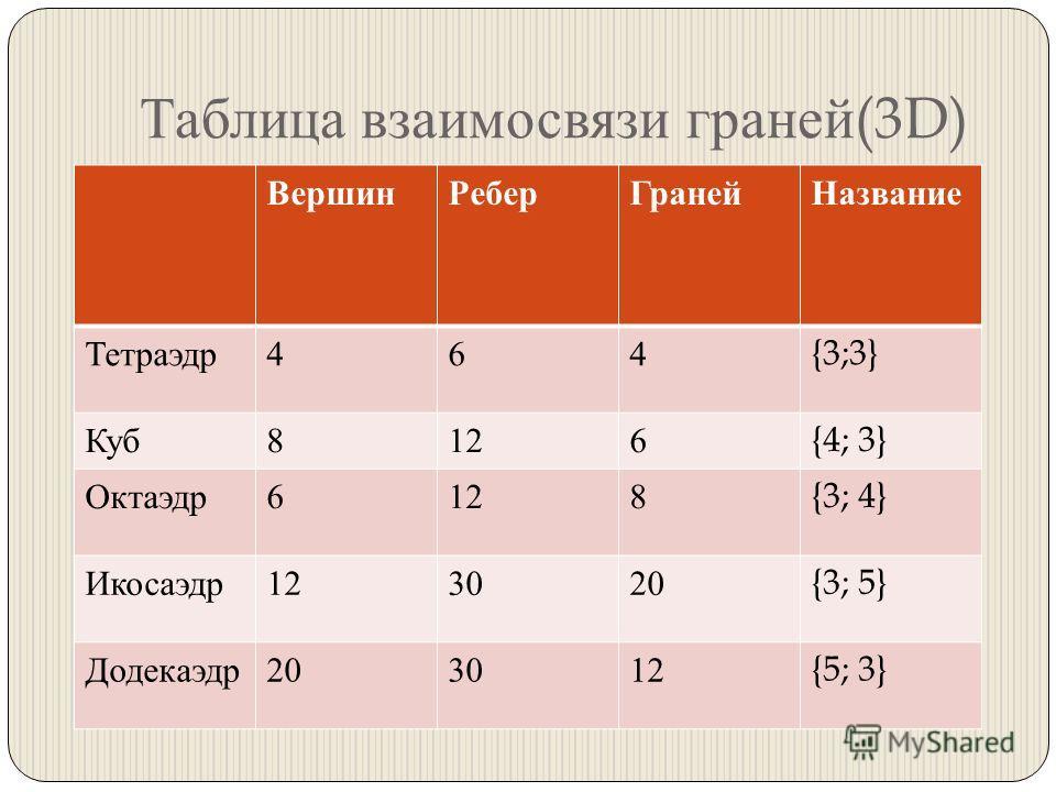 Таблица взаимосвязи граней (3D) Вершин Ребер Граней Название Тетраэдр 464{3;3} Куб 8126{4; 3} Октаэдр 6128{3; 4} Икосаэдр 123020{3; 5} Додекаэдр 203012{5; 3}