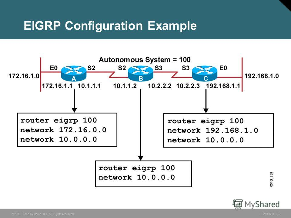 © 2006 Cisco Systems, Inc. All rights reserved. ICND v2.33-7 EIGRP Configuration Example