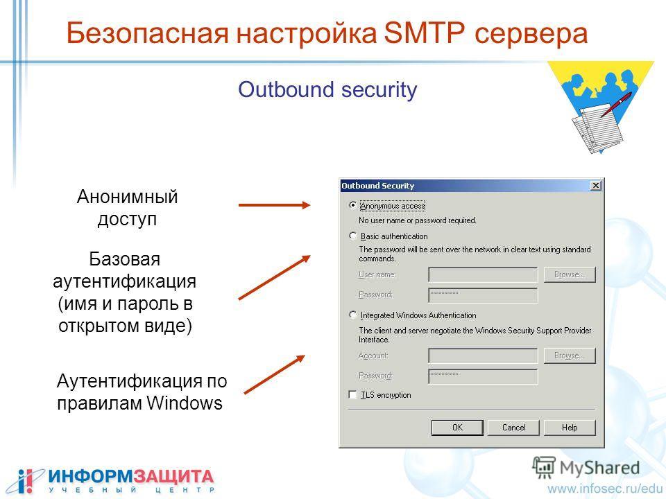 Безопасная настройка SMTP сервера Outbound security Анонимный доступ Аутентификация по правилам Windows Базовая аутентификация (имя и пароль в открытом виде)