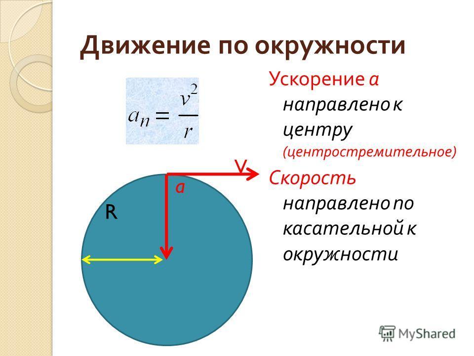 Движение по окружности Ускорение а направлено к центру ( центростремительное ) Скорость направлено по касательной к окружности V R a