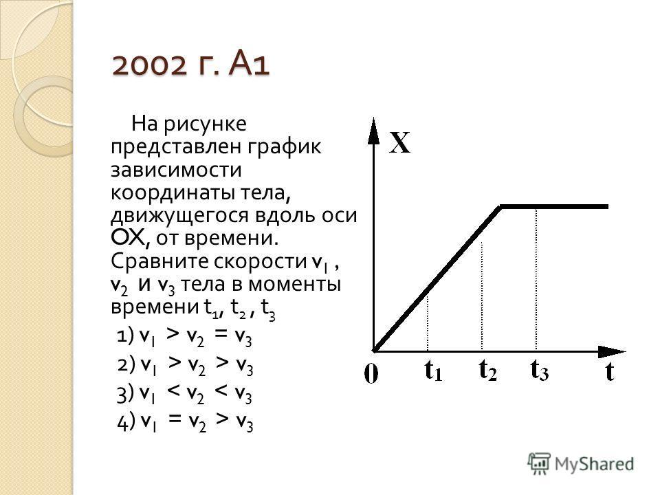 2002 г. А 1 На рисунке представлен график зависимости координаты тела, движущегося вдоль оси OX, от времени. Сравните скорости v 1, v 2 и v 3 тела в моменты времени t 1, t 2, t 3 1) v 1 > v 2 = v 3 2) v 1 > v 2 > v 3 3) v 1 < v 2 < v 3 4) v 1 = v 2 >