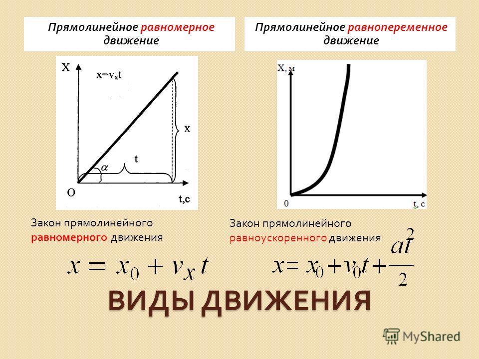 ВИДЫ ДВИЖЕНИЯ Прямолинейное равномерное движение Прямолинейное равнопеременное движение Закон прямолинейного равномерного движения Закон прямолинейного равноускоренного движения