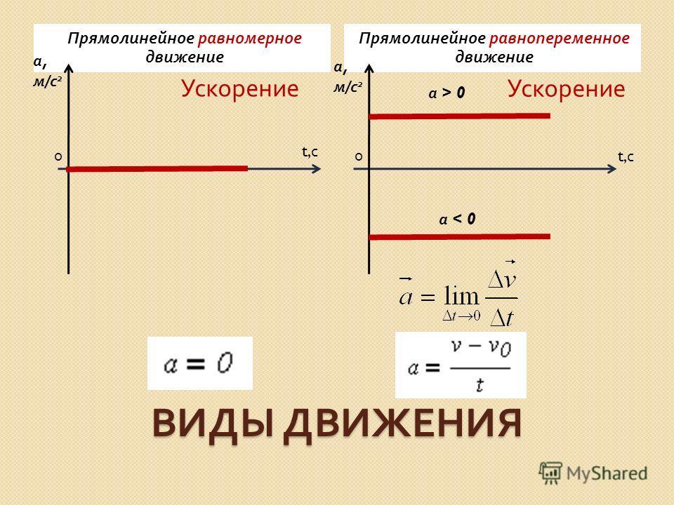 ВИДЫ ДВИЖЕНИЯ Прямолинейное равномерное движение Прямолинейное равнопеременное движение Ускорение t, с 00 а,м/с 2 а,м/с 2 а,м/с 2 а,м/с 2 а > 0 а < 0