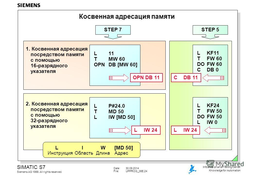 Date:30.09.2014 File:UPPROG_06E.24 SIMATIC S7 Siemens AG 1999. All rights reserved. Information and Training Center Knowledge for Automation LKF11 TFW 60 DOFW 60 CDB 0 STEP 5 Косвенная адресация памяти 1. Косвенная адресация посредством памяти с помо