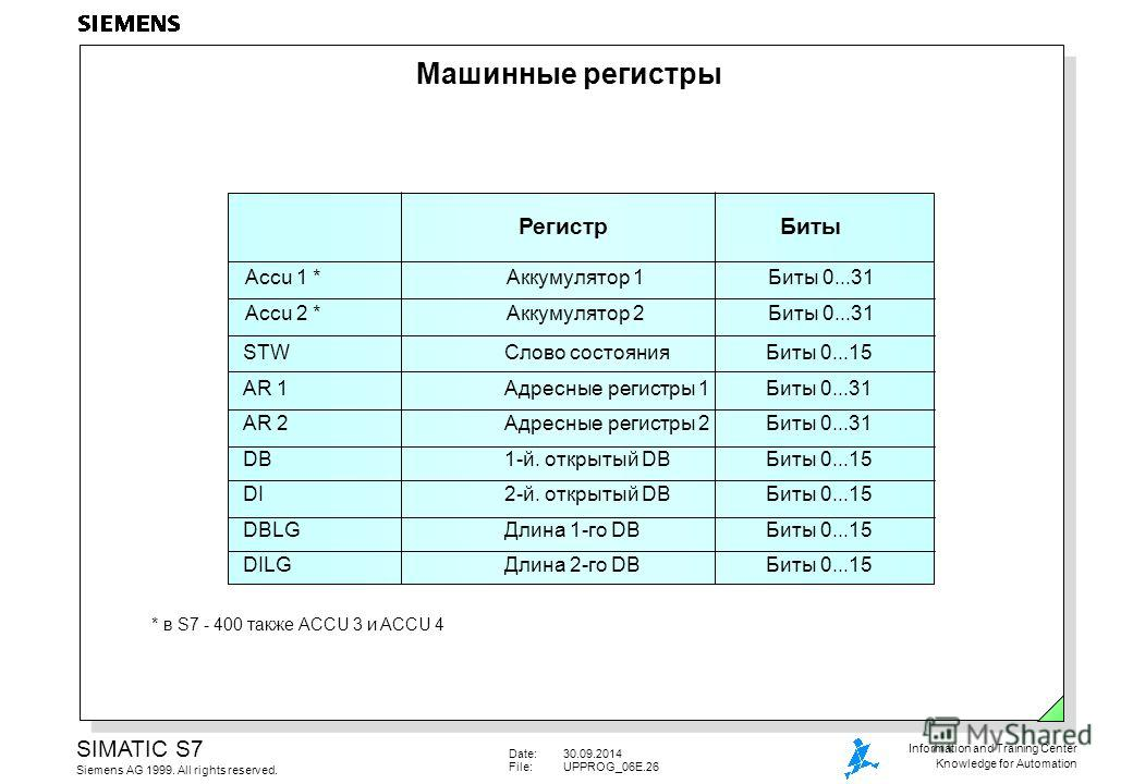 Date:30.09.2014 File:UPPROG_06E.26 SIMATIC S7 Siemens AG 1999. All rights reserved. Information and Training Center Knowledge for Automation Машинные регистры Accu 1 *Аккумулятор 1Биты 0...31 Accu 2 *Аккумулятор 2Биты 0...31 * в S7 - 400 также ACCU 3