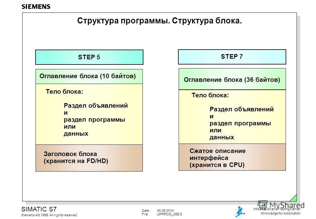 Date:30.09.2014 File:UPPROG_06E.5 SIMATIC S7 Siemens AG 1999. All rights reserved. Information and Training Center Knowledge for Automation Тело блока: Раздел объявлений и раздел программы или данных Структура программы. Структура блока. STEP 5 STEP