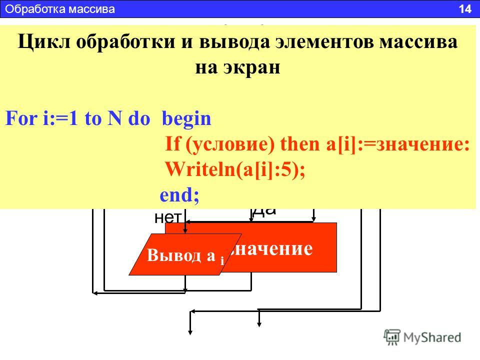 i, 1, N a i = значение условие нет да Блок-схема обработки массива Блок-схема обработки и вывода в одном цикле Обработка массива 14 i, 1, N Вывод a i a i = значение условие нет да Цикл обработки и вывода элементов массива на экран For i:=1 to N do be