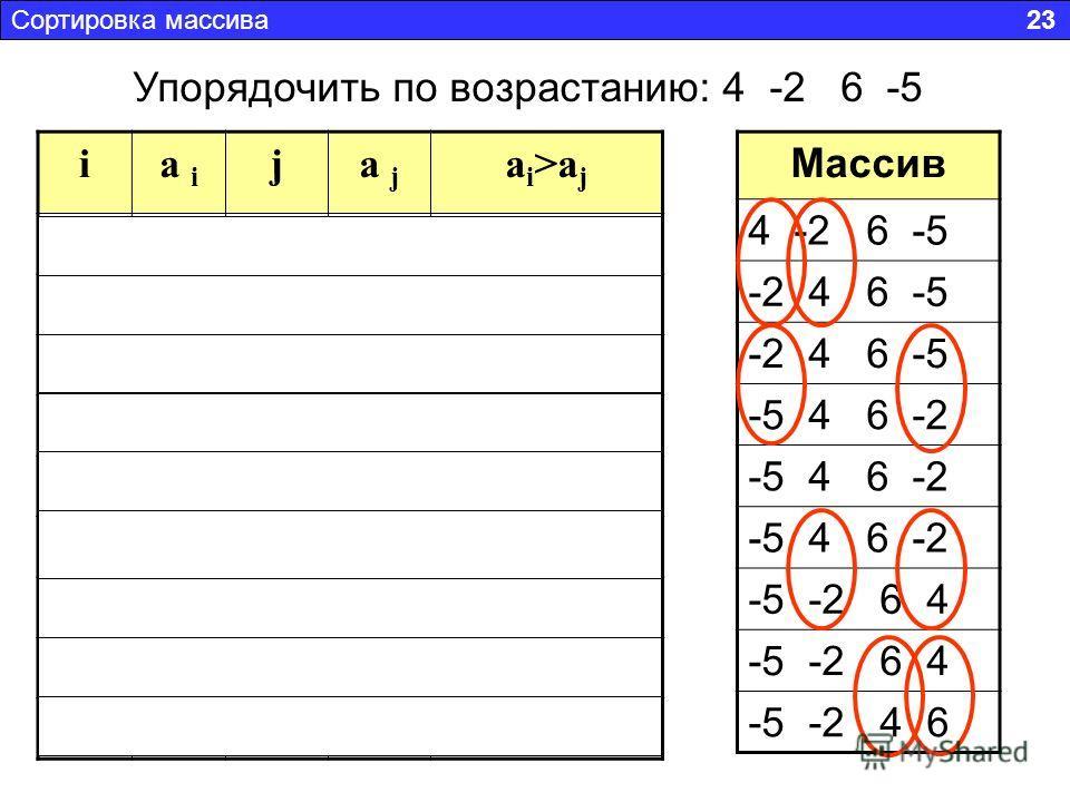ia i ja j a i >a j 14144>4 нет 142-24> -2 да 1-236-2 > 6 нет 1-24-5-2 > -5 да 24244>4 нет 24364>6 нет 244-24> -2 да 36366>6 нет 36446>4 да Массив 4 -2 6 -5 -2 4 6 -5 -5 4 6 -2 -5 -2 6 4 -5 -2 4 6 Сортировка массива 23 Упорядочить по возрастанию: 4 -2