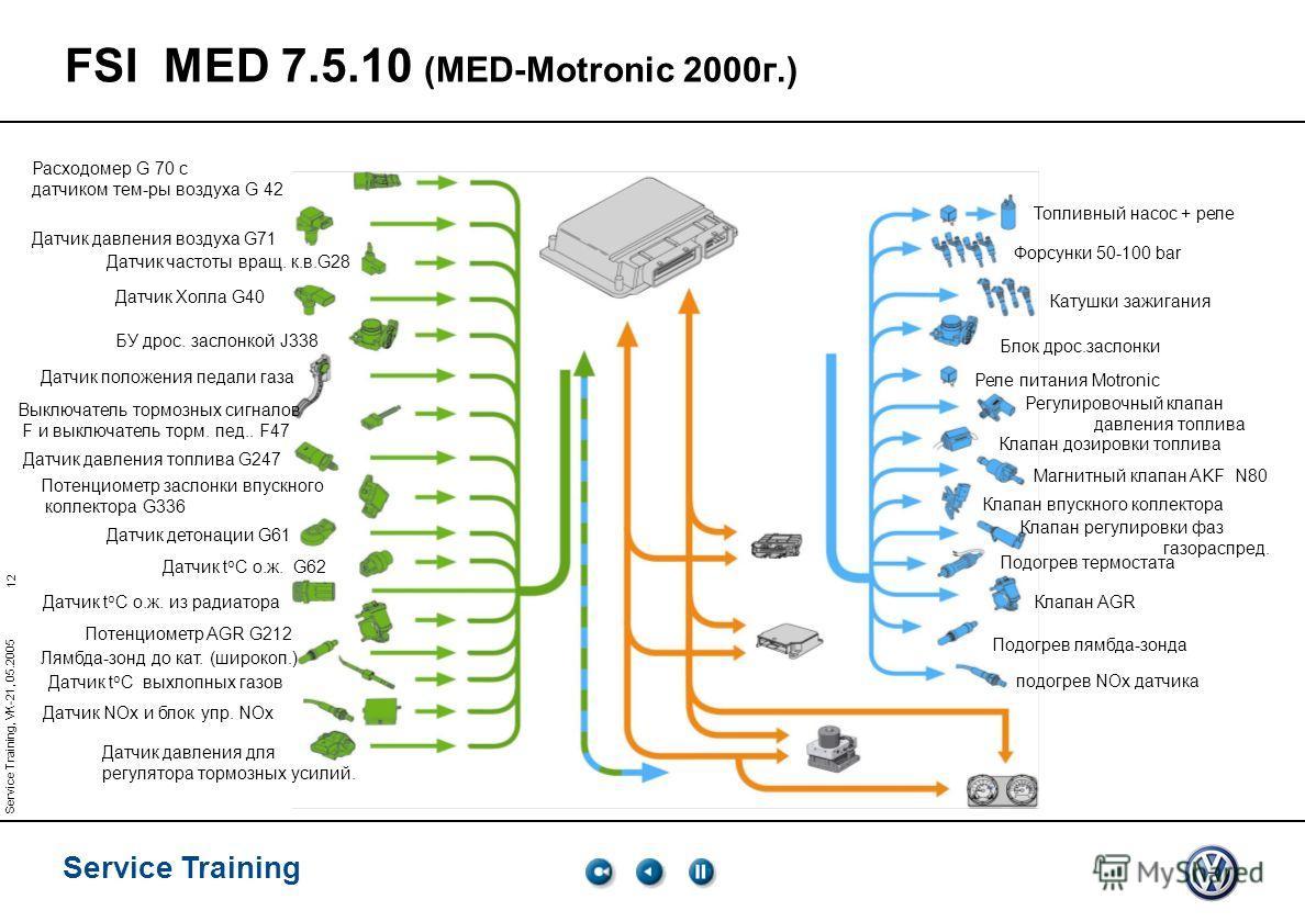 12 Service Training Service Training, VK-21, 05.2005 FSI MED 7.5.10 (MED-Motronic 2000 г.) Расходомер G 70 с датчиком тем-ры воздуха G 42 Датчик давления воздуха G71 Датчик частоты вращ. к.в.G28 Датчик Холла G40 БУ дрос. заслонкой J338 Датчик положен