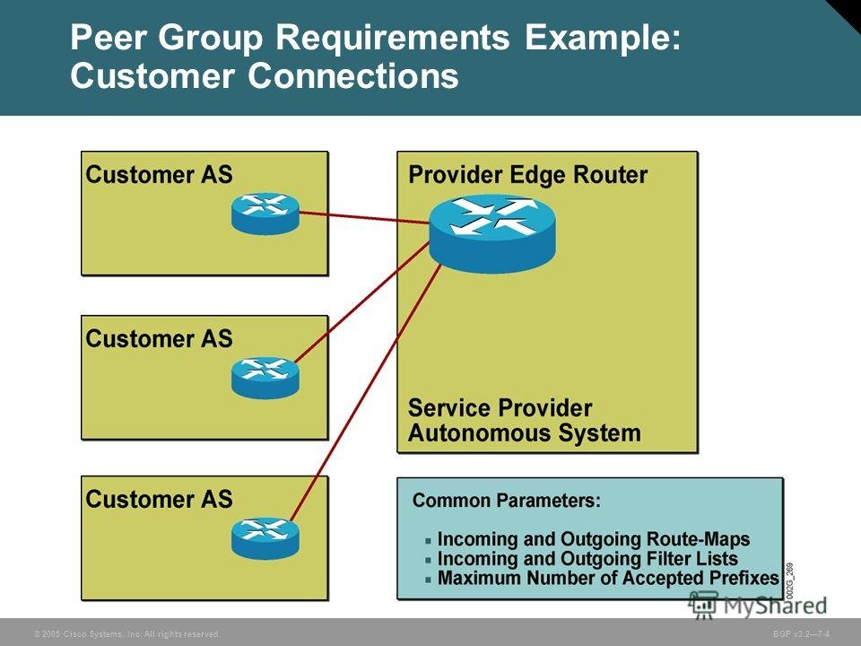 © 2005 Cisco Systems, Inc. All rights reserved. BGP v3.27-4 Peer Group Requirements Example: Customer Connections