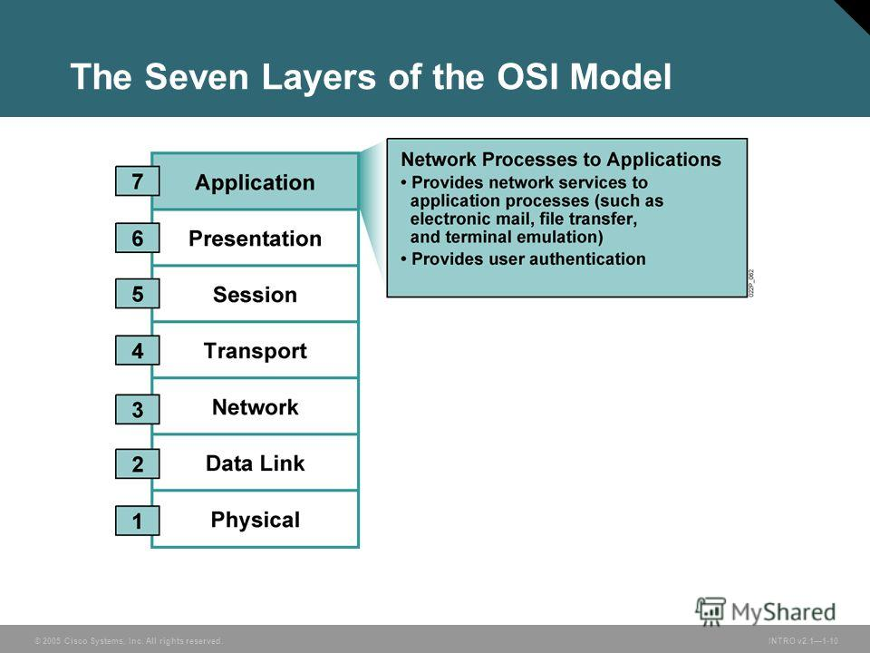 © 2005 Cisco Systems, Inc. All rights reserved.INTRO v2.11-10 The Seven Layers of the OSI Model