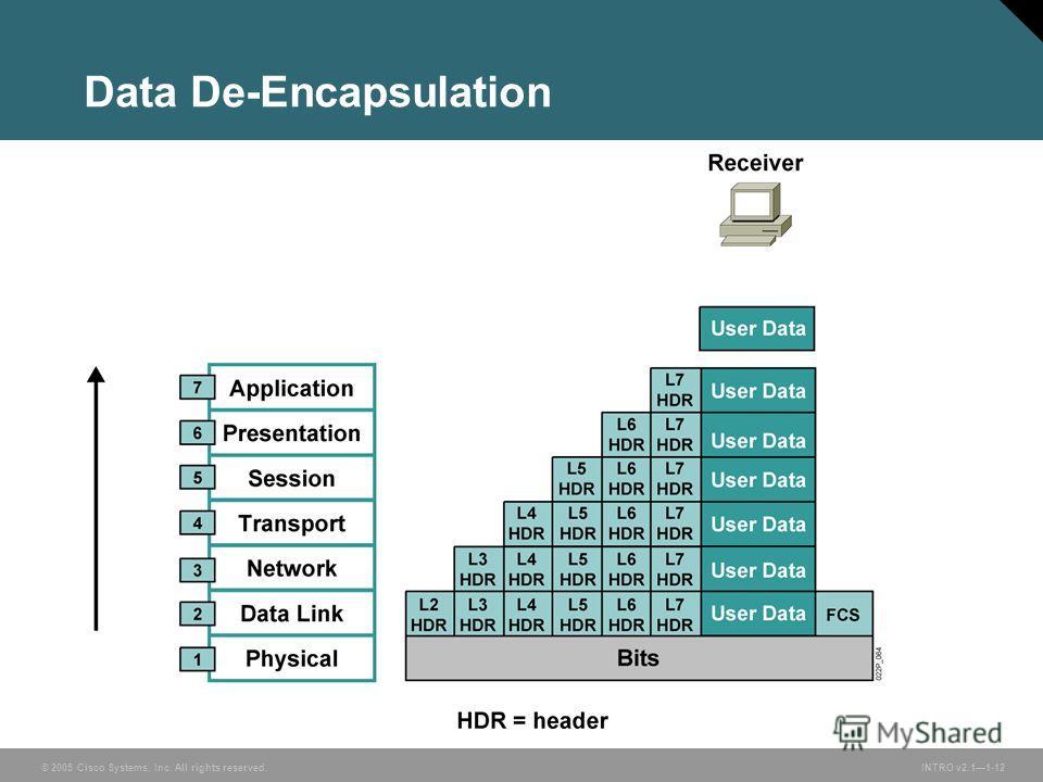 © 2005 Cisco Systems, Inc. All rights reserved.INTRO v2.11-12 Data De-Encapsulation